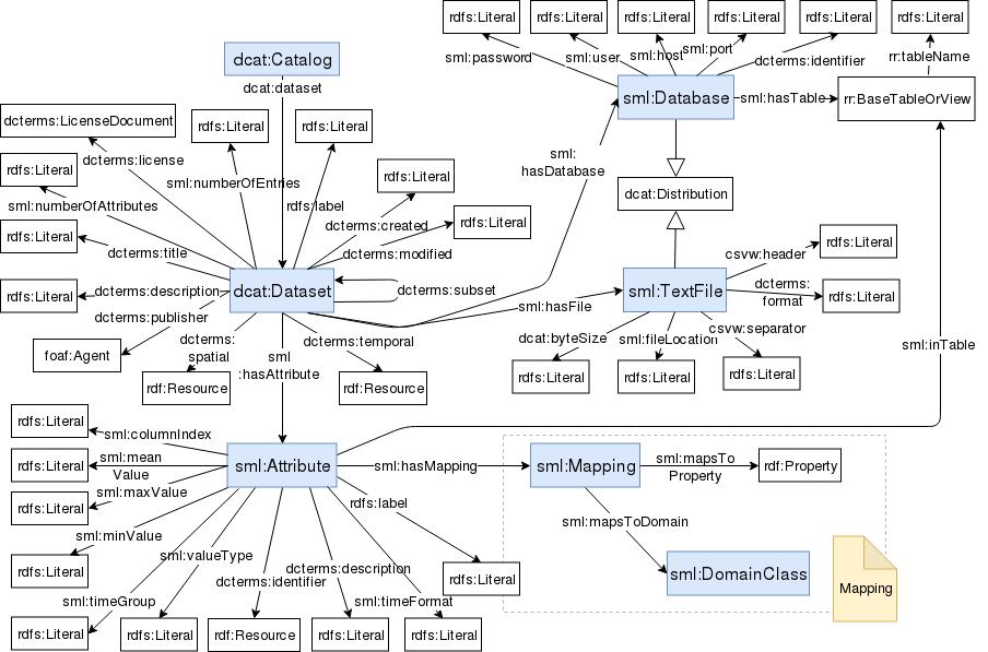 Data Catalog Schema